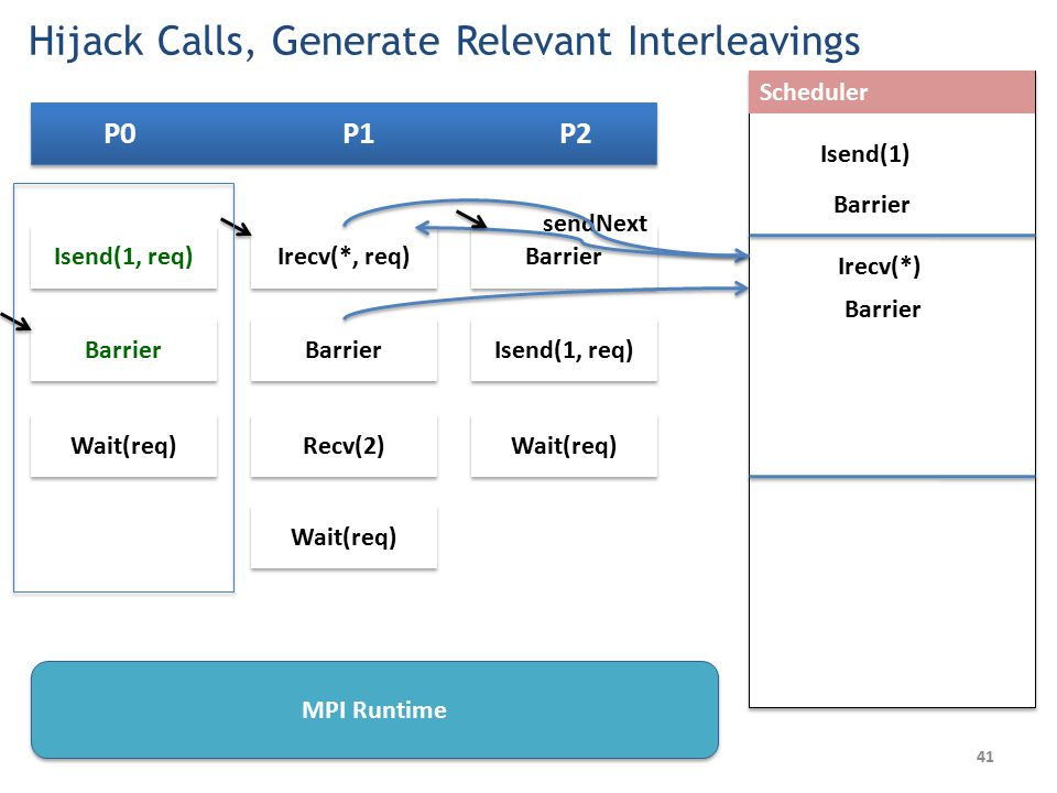 P0 P1 P2 Barrier Isend(1, req) Wait(req) Scheduler Irecv(*, req) Barrier Recv(2) Wait(req) Isend(1, req) Wait(req) Barrier Isend(1) sendNext Barrier Irecv(*) Barrier 41 MPI Runtime Hijack Calls, Generate Relevant Interleavings