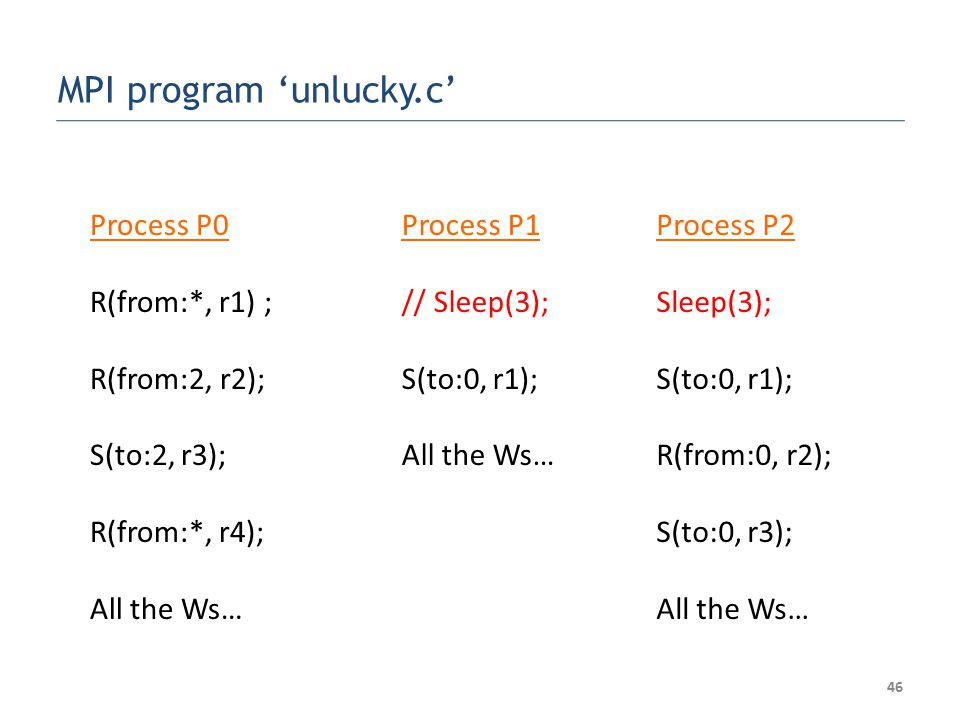 Process P0 R(from:*, r1) ; R(from:2, r2); S(to:2, r3); R(from:*, r4); All the Ws… Process P1 // Sleep(3); S(to:0, r1); All the Ws… Process P2 Sleep(3); S(to:0, r1); R(from:0, r2); S(to:0, r3); All the Ws… 46 MPI program 'unlucky.c'