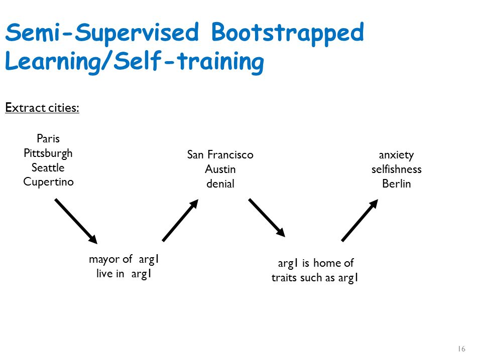 Semi-Supervised Bootstrapped Learning/Self-training Paris Pittsburgh Seattle Cupertino mayor of arg1 live in arg1 San Francisco Austin denial arg1 is home of traits such as arg1 anxiety selfishness Berlin Extract cities: 16