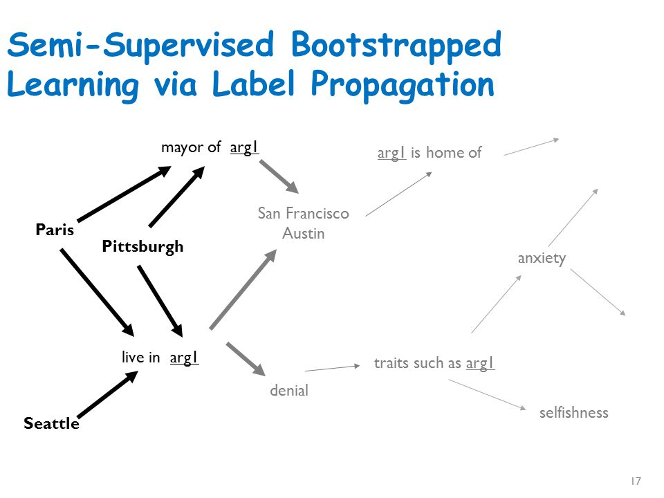 Semi-Supervised Bootstrapped Learning via Label Propagation Paris live in arg1 San Francisco Austin traits such as arg1 anxiety mayor of arg1 Pittsburgh Seattle denial arg1 is home of selfishness Nodes near seedsNodes far from seeds Information from other categories tells you how far (when to stop propagating) arrogance traits such as arg1 denial selfishness 18