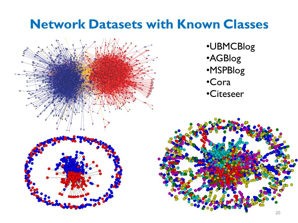 Network Datasets with Known Classes UBMCBlog AGBlog MSPBlog Cora Citeseer 20