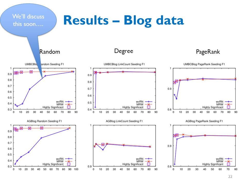 Results – Blog data Random Degree PageRank We'll discuss this soon…. 22