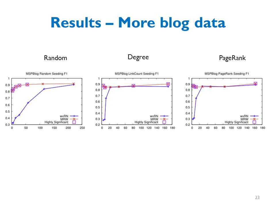 Results – More blog data Random Degree PageRank 23