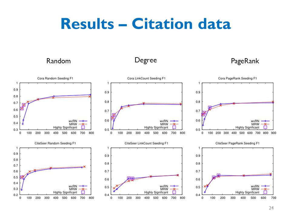 Results – Citation data Random Degree PageRank 24