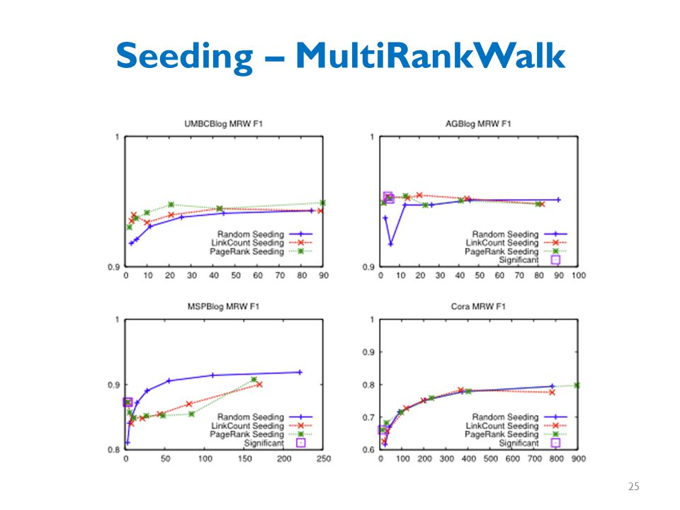 Seeding – MultiRankWalk 25