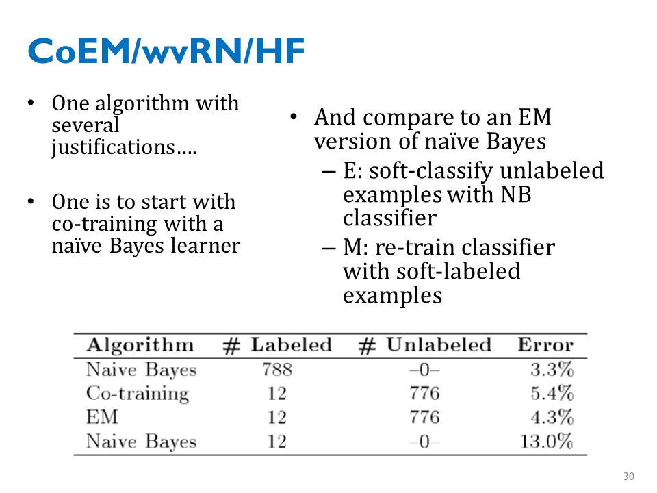 CoEM/wvRN/HF One algorithm with several justifications….