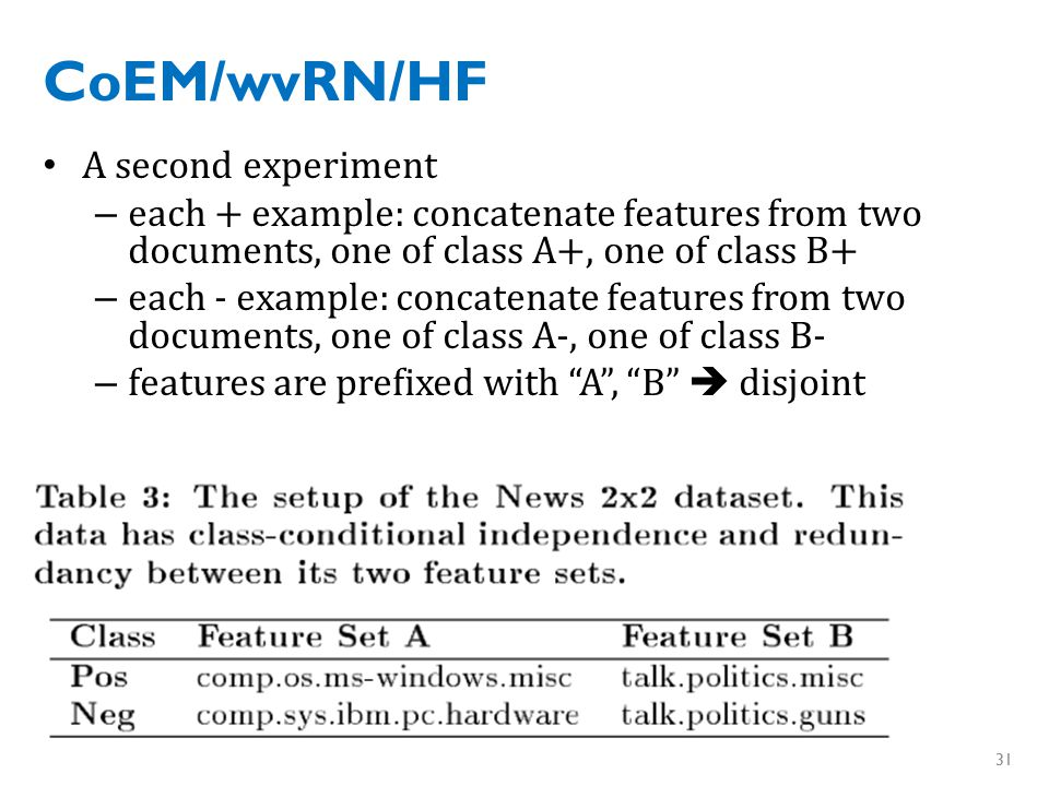 CoEM/wvRN/HF A second experiment – each + example: concatenate features from two documents, one of class A+, one of class B+ – each - example: concatenate features from two documents, one of class A-, one of class B- – features are prefixed with A , B  disjoint 31