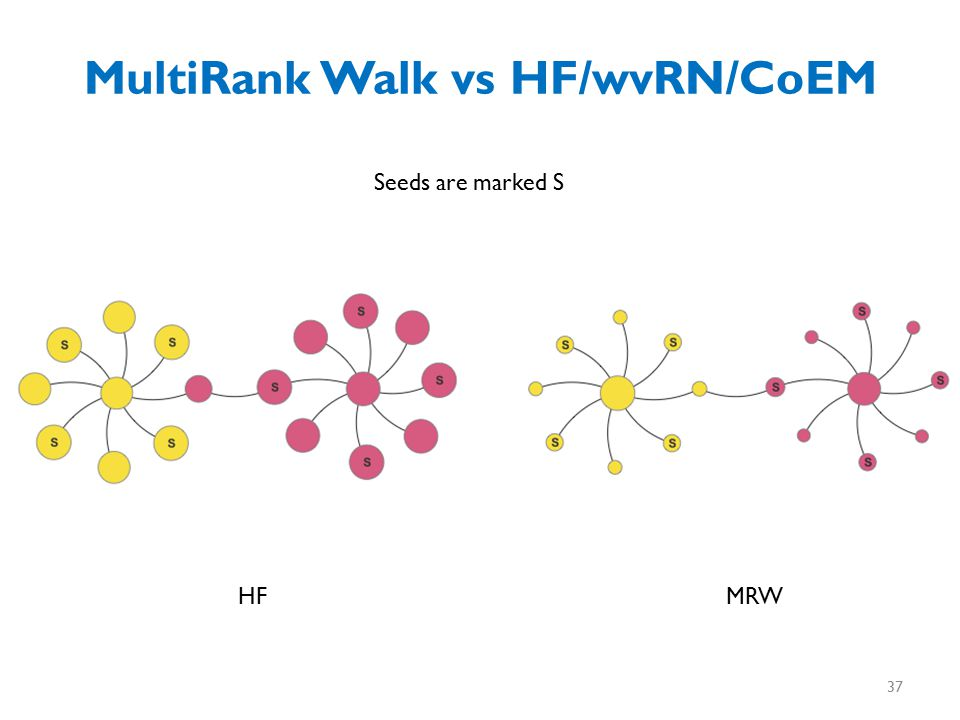 MultiRank Walk vs HF/wvRN/CoEM Seeds are marked S MRWHF 37