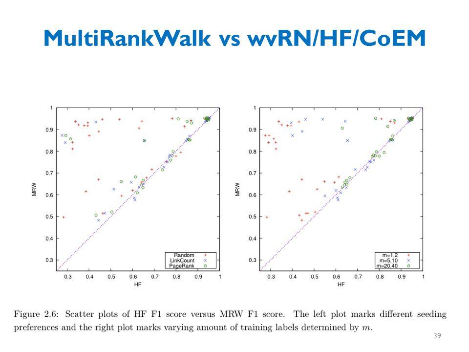 MultiRankWalk vs wvRN/HF/CoEM 39