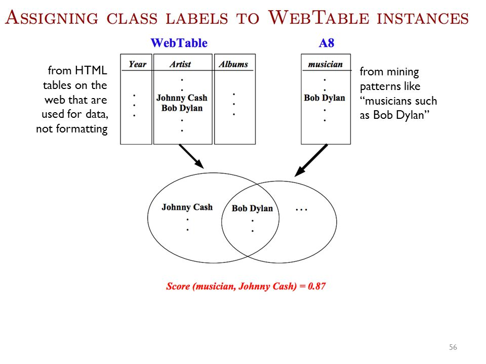 """from mining patterns like """"musicians such as Bob Dylan"""" from HTML tables on the web that are used for data, not formatting 56"""