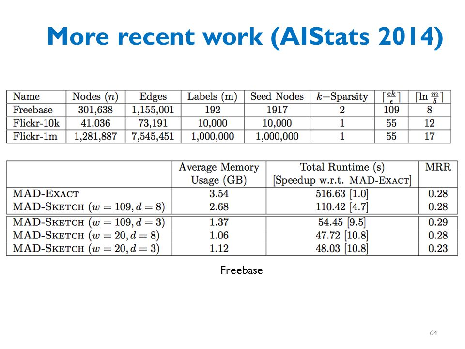 More recent work (AIStats 2014) Freebase 64