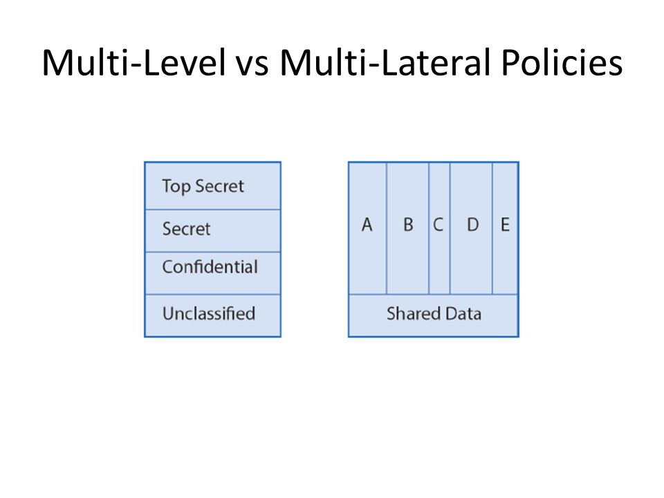 Multi-Level vs Multi-Lateral Policies