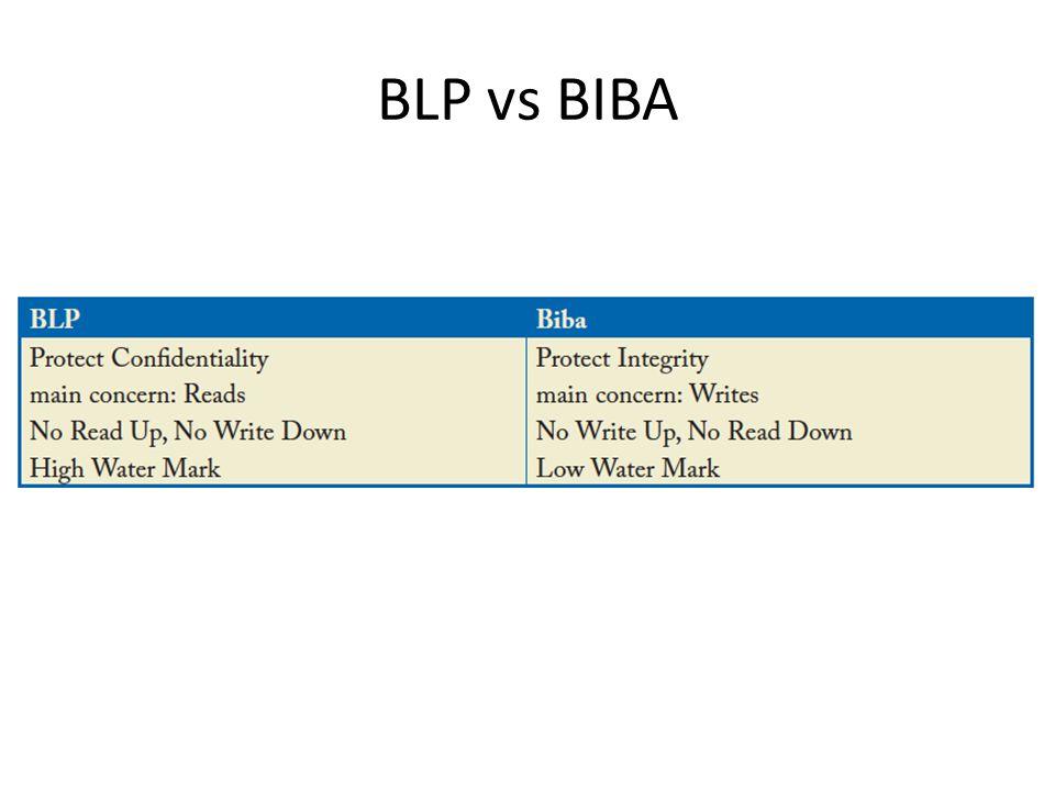 BLP vs BIBA
