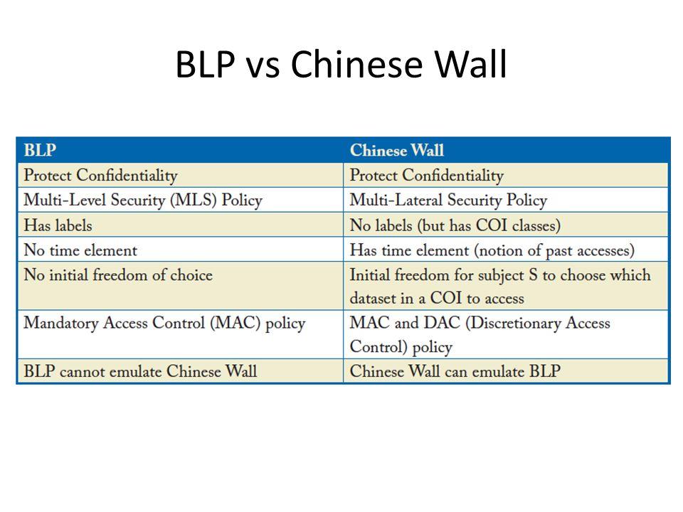 BLP vs Chinese Wall