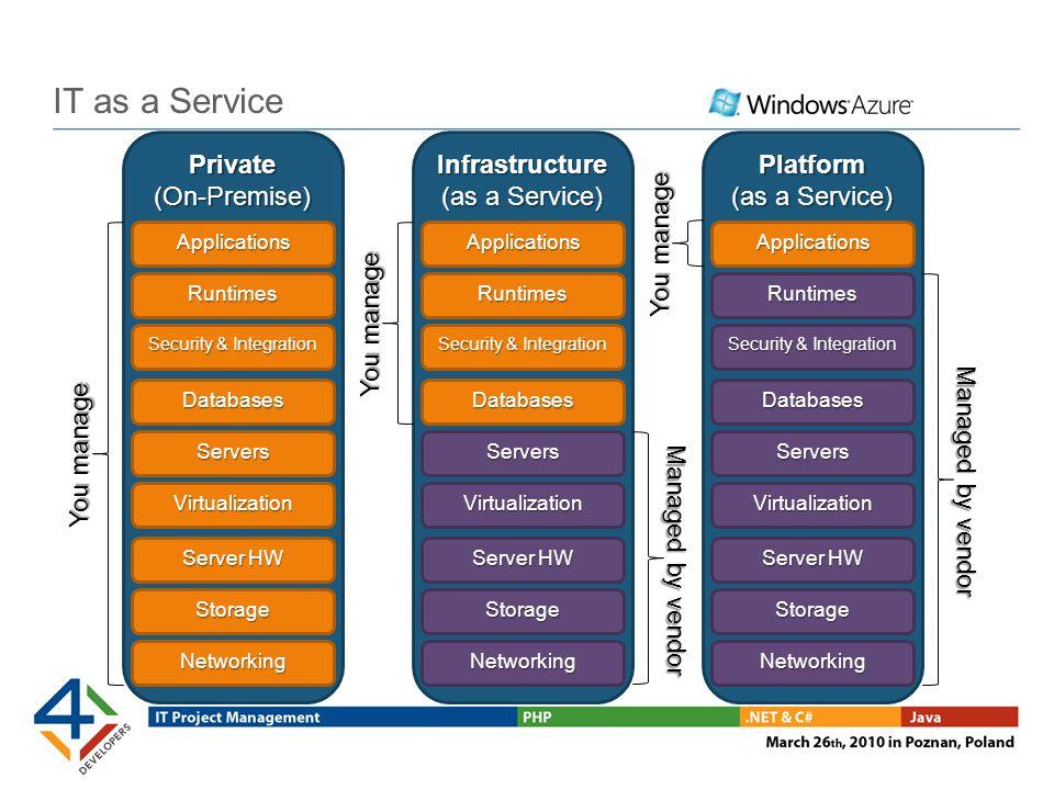 The Windows Azure Platform Windows Azure SQL Azure Windows Azure platform AppFabric Microsoft Codename Dallas Microsoft Codename Sydney
