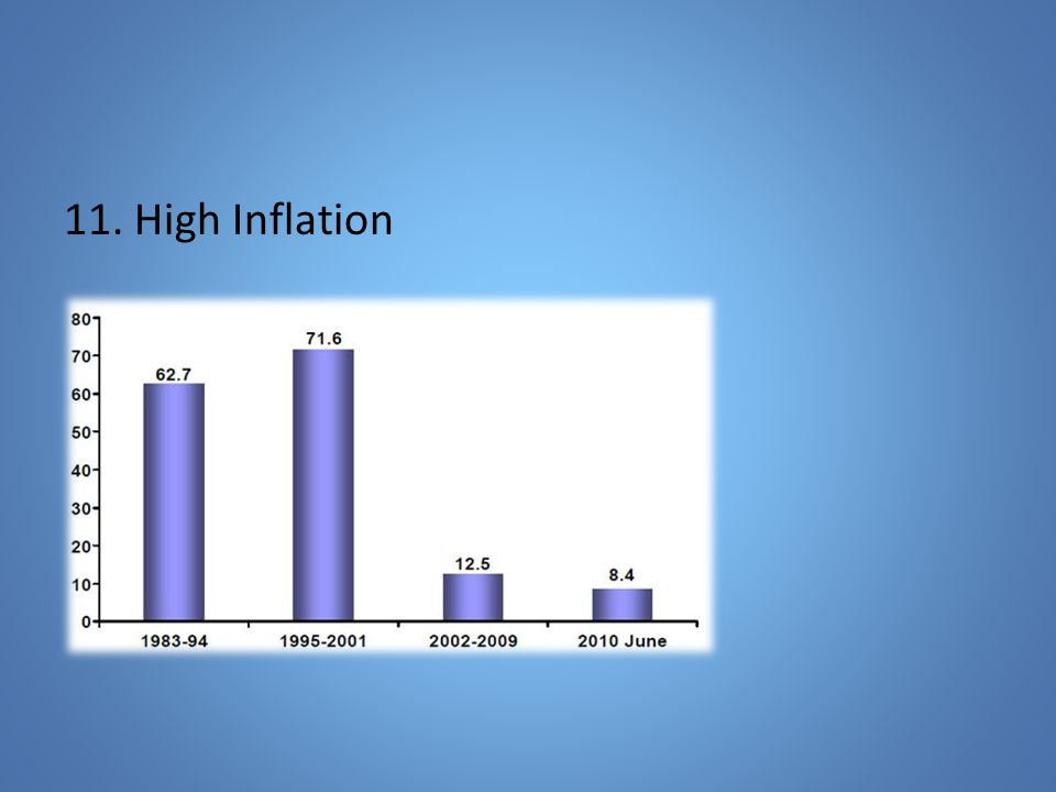 11. High Inflation