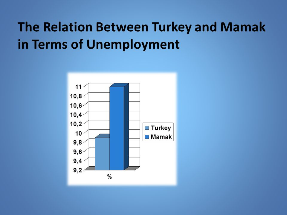 The Relation Between Turkey and Mamak in Terms of Unemployment