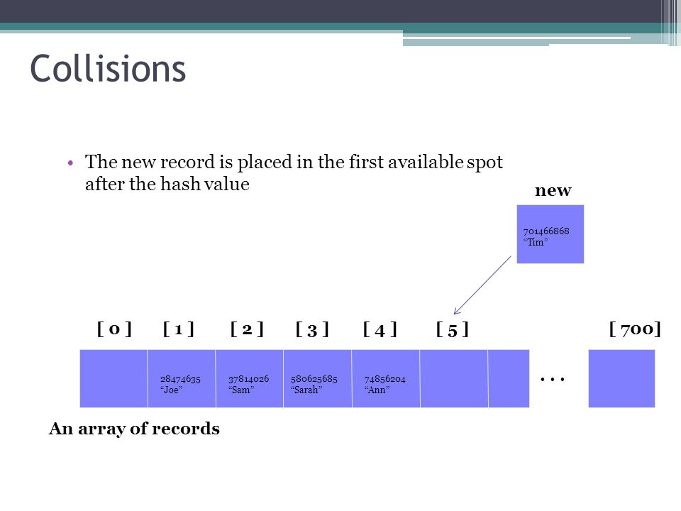 Collisions The new record is placed in the first available spot after the hash value [ 0 ][ 1 ][ 2 ][ 3 ][ 4 ][ 5 ] An array of records...