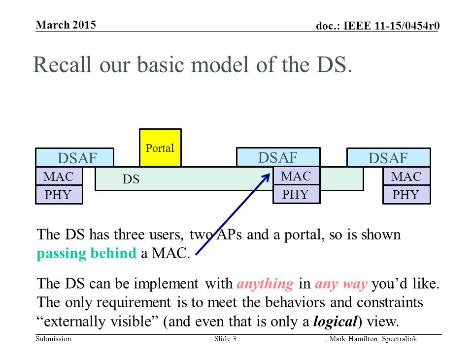 doc.: IEEE 11-15/0454r0 March 2015 SubmissionSlide 3, Mark Hamilton, Spectralink DS MAC PHY DSAF Portal MAC PHY DSAF The DS has three users, two APs a