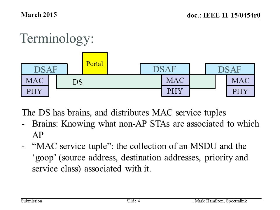 doc.: IEEE 11-15/0454r0 March 2015 SubmissionSlide 4, Mark Hamilton, Spectralink DS MAC PHY DSAF Portal MAC PHY DSAF MAC PHY DSAF Terminology: The DS has brains, and distributes MAC service tuples -Brains: Knowing what non-AP STAs are associated to which AP - MAC service tuple : the collection of an MSDU and the 'goop' (source address, destination addresses, priority and service class) associated with it.