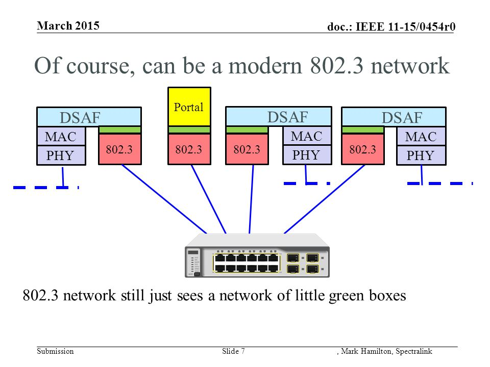 doc.: IEEE 11-15/0454r0 March 2015 SubmissionSlide 7, Mark Hamilton, Spectralink MAC PHY DSAF Portal MAC PHY 802.3 network still just sees a network of little green boxes MAC PHY DSAF Of course, can be a modern 802.3 network 802.3 DSAF 802.3