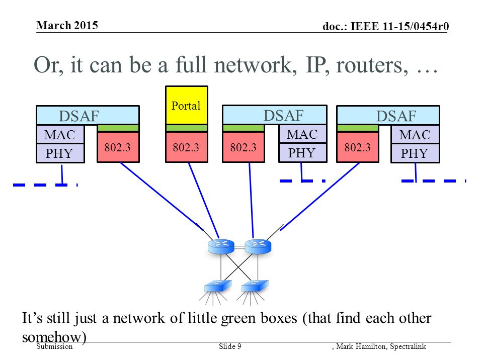 doc.: IEEE 11-15/0454r0 March 2015 SubmissionSlide 10, Mark Hamilton, Spectralink MAC PHY DSAF Portal MAC PHY But still just a network of little green boxes (that find each other somehow) MAC PHY DSAF Or (of course), an 802.1Q Bridged LAN 802.x DSAF 802.x Bridge