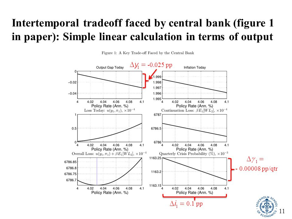 11 Intertemporal tradeoff faced by central bank (figure 1 in paper): Simple linear calculation in terms of output - 0.00008 pp/qtr 0.1 pp -0.025 pp