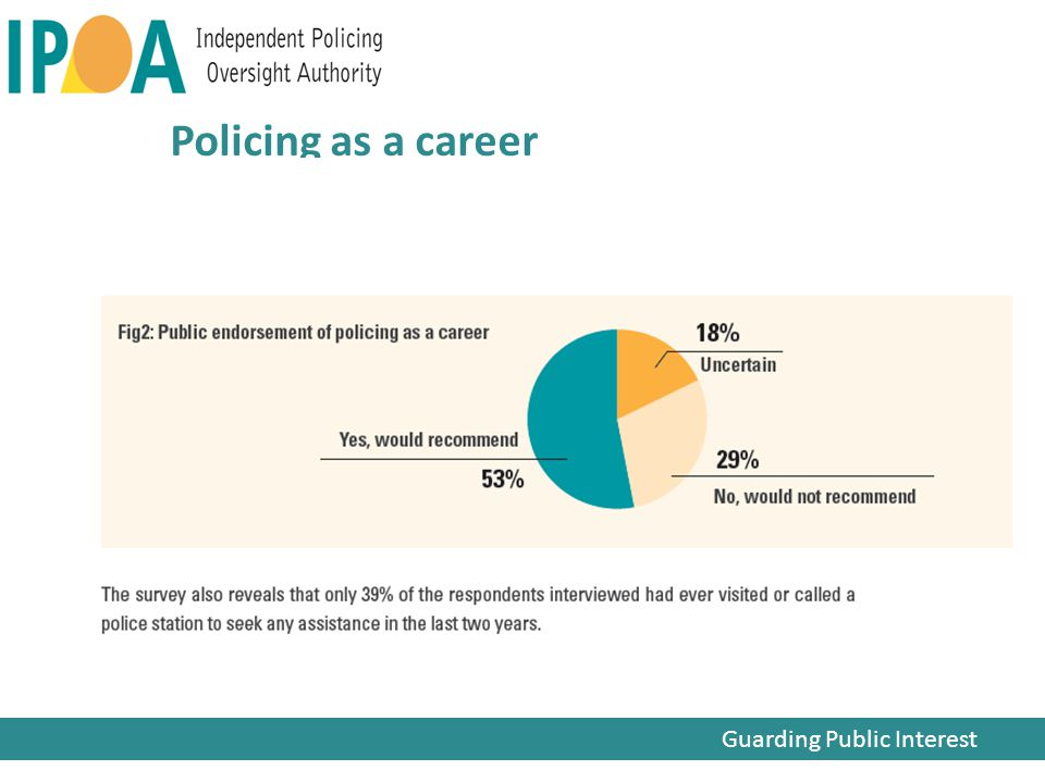 Guarding Public Interest Policing as a career