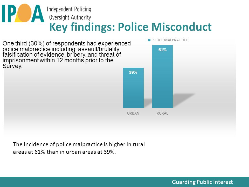 Key findings: Police Misconduct One third (30%) of respondents had experienced police malpractice including: assault/brutality, falsification of evidence, bribery, and threat of imprisonment within 12 months prior to the Survey.
