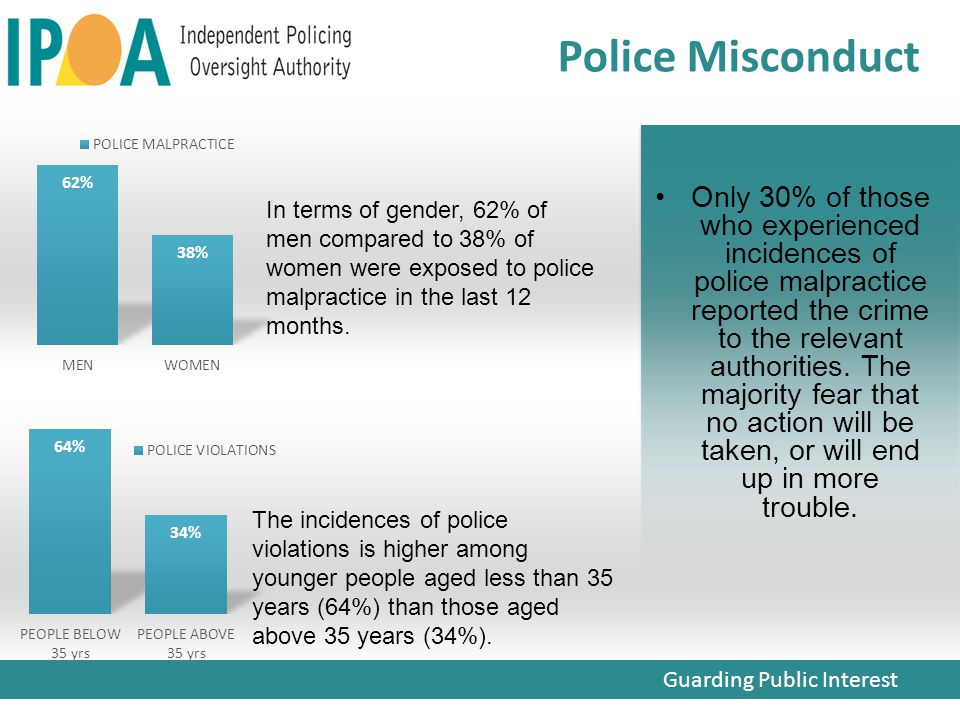 Only 30% of those who experienced incidences of police malpractice reported the crime to the relevant authorities.