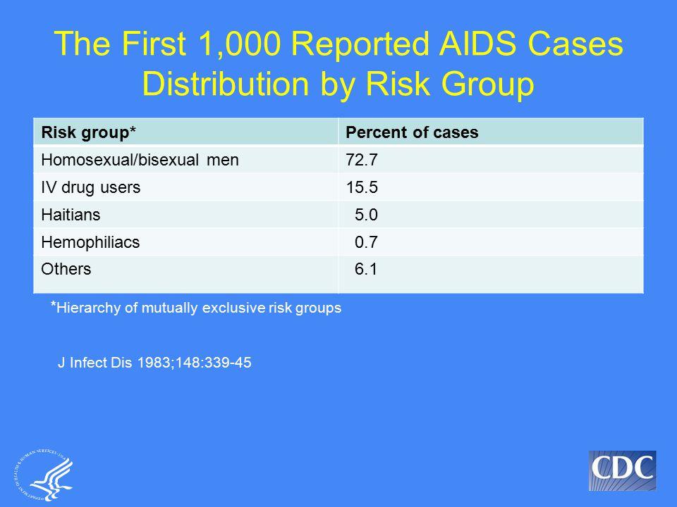 Understanding AIDS 1988 Brochure
