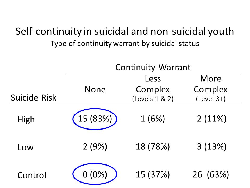 Self-continuity in suicidal and non-suicidal youth Type of continuity warrant by suicidal status 26 (63%)15 (37%)0 (0%) Control 3 (13%)18 (78%)2 (9%) Low 2 (11%)1 (6%)15 (83%) High More Complex (Level 3+) Less Complex (Levels 1 & 2) None Suicide Risk Continuity Warrant