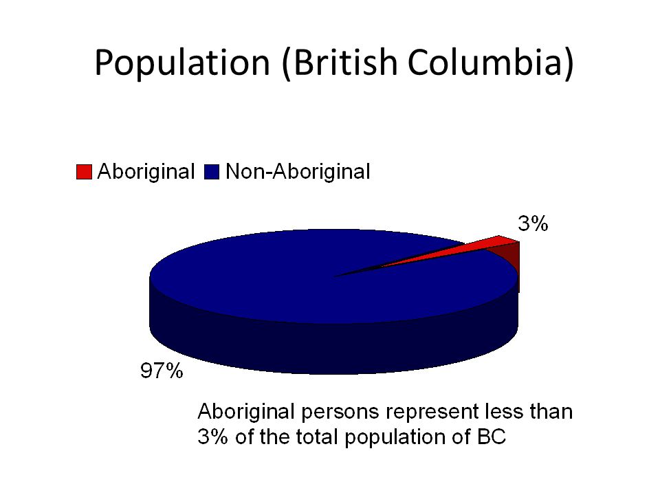 Population (British Columbia)