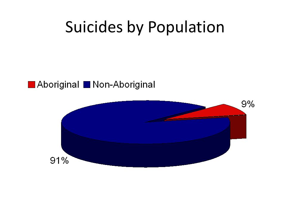 Suicides by Population