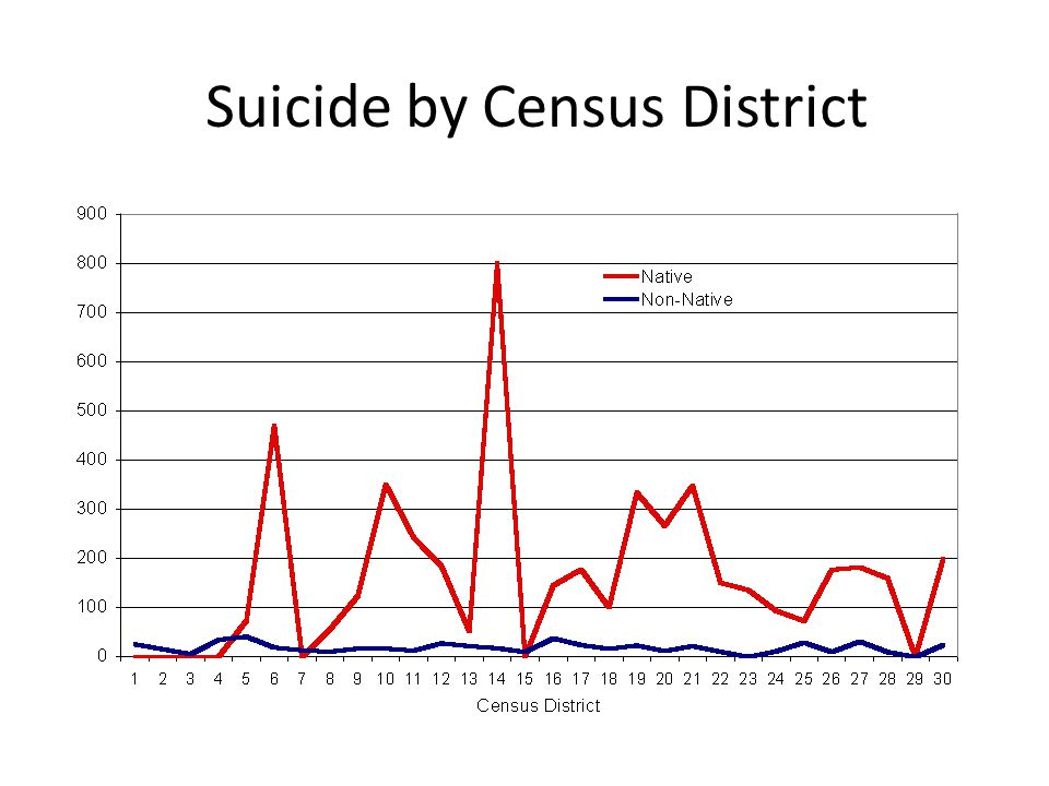 Suicide by Census District