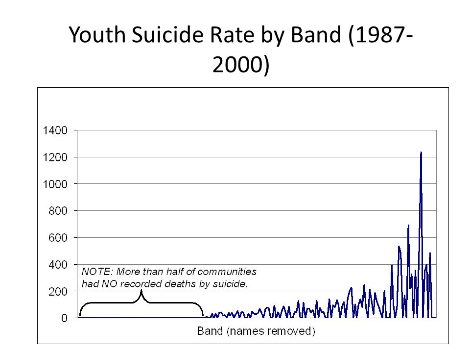 Youth Suicide Rate by Band (1987- 2000)