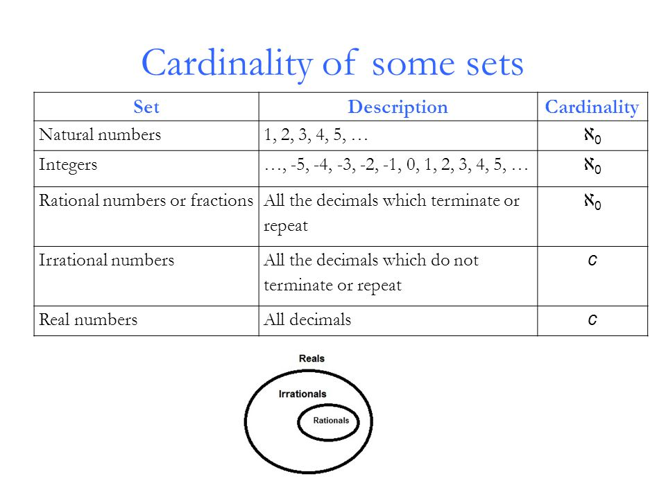 Cardinality of some sets SetDescriptionCardinality Natural numbers1, 2, 3, 4, 5, … ℵ0ℵ0 Integers…, -5, -4, -3, -2, -1, 0, 1, 2, 3, 4, 5, … ℵ0ℵ0 Rational numbers or fractions All the decimals which terminate or repeat ℵ0ℵ0 Irrational numbers All the decimals which do not terminate or repeat c Real numbersAll decimals c