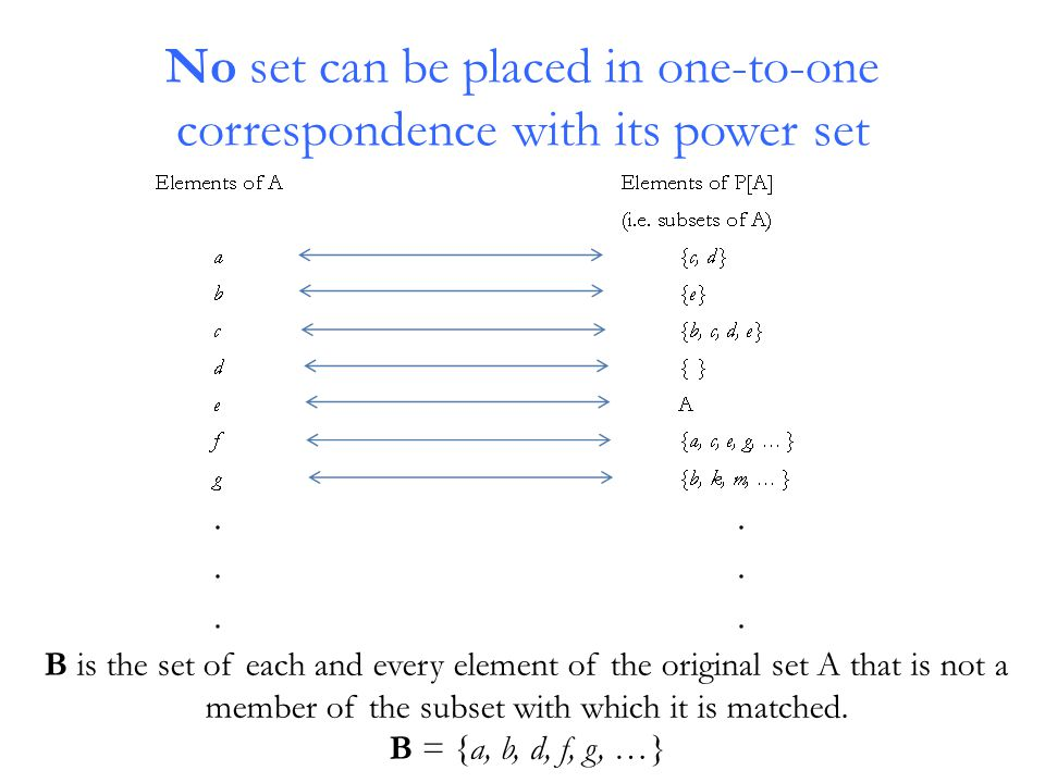 B is the set of each and every element of the original set A that is not a member of the subset with which it is matched. B = {a, b, d, f, g, …}