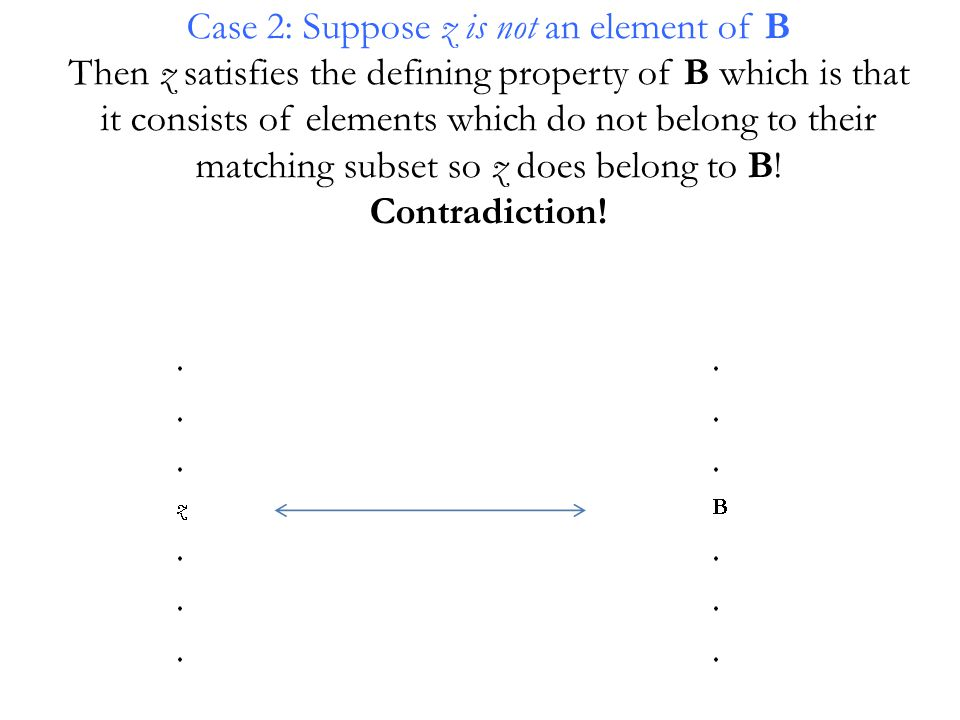 Case 2: Suppose z is not an element of B Then z satisfies the defining property of B which is that it consists of elements which do not belong to their matching subset so z does belong to B.