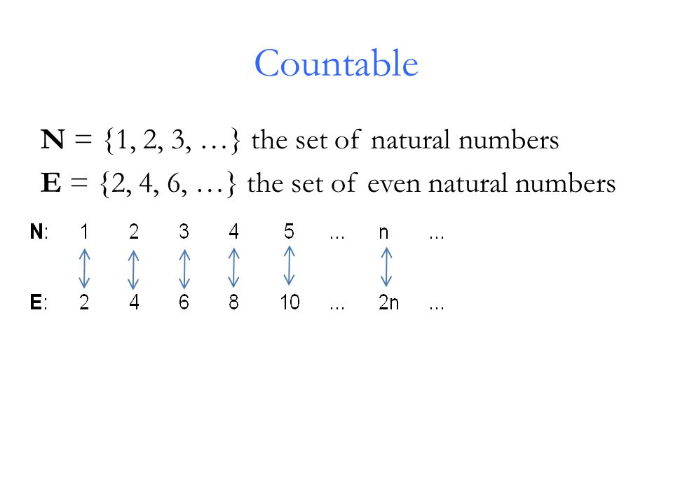 Countable N = {1, 2, 3, …} the set of natural numbers E = {2, 4, 6, …} the set of even natural numbers