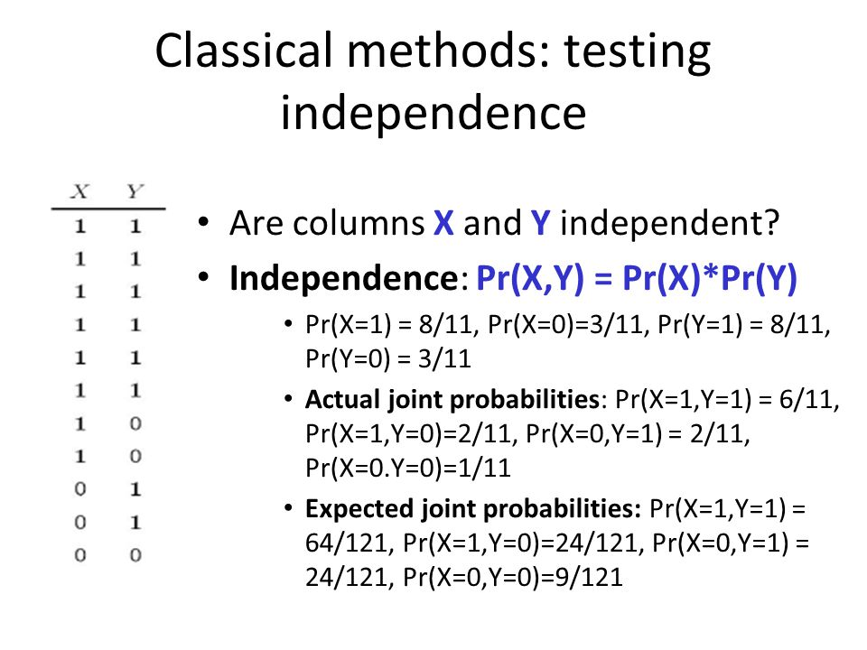 Classical methods: testing independence Are columns X and Y independent.