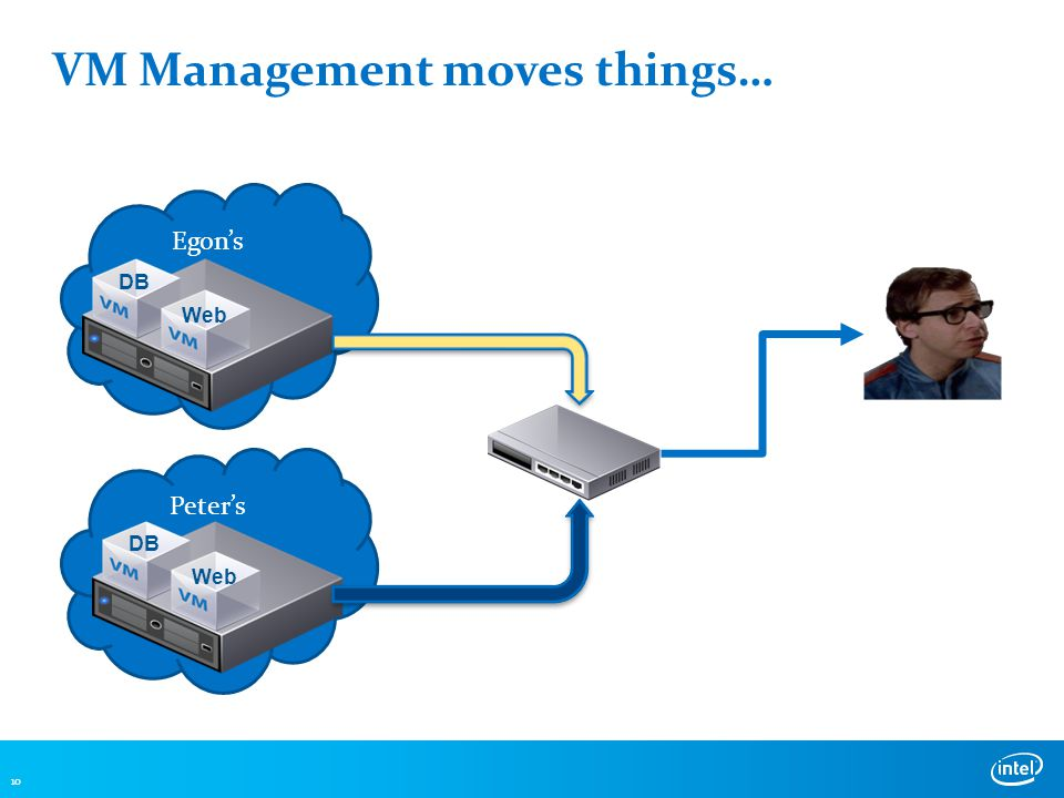 VM Management moves things… 10 Egon's Peter's DB Web DB Web