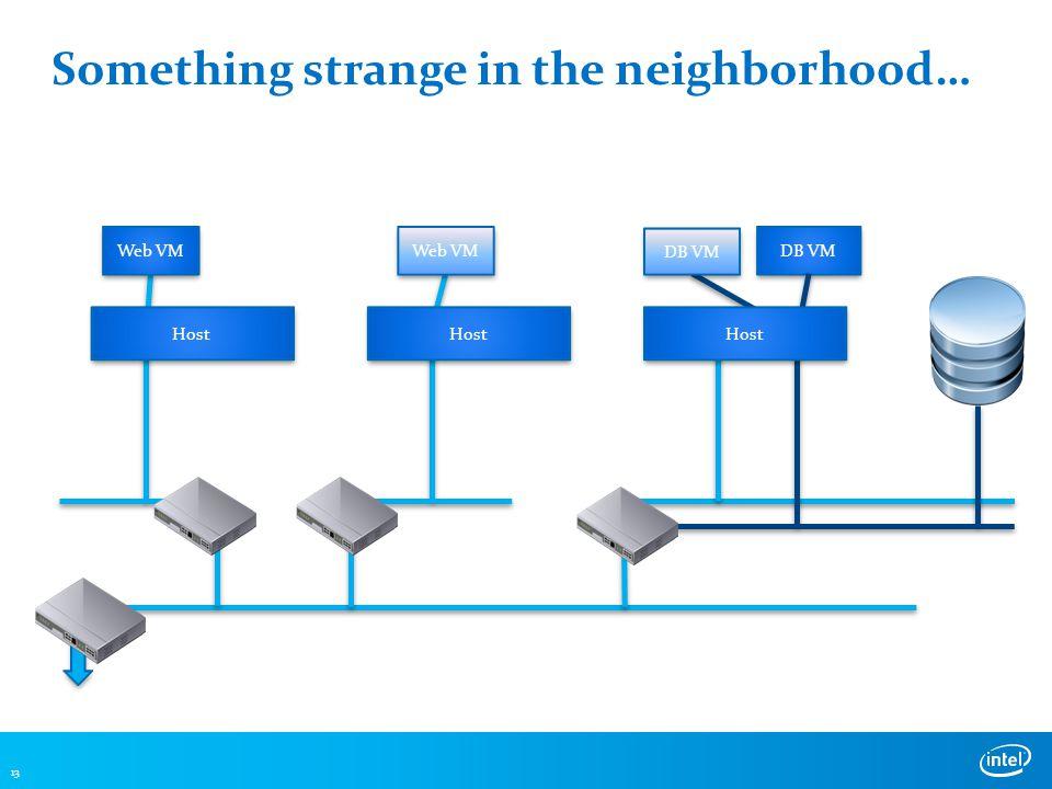 Something strange in the neighborhood… 13 DB VM Web VM DB VM Host Web VM Host