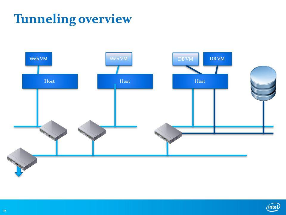 Tunneling overview 22 DB VM Web VM DB VM Host Web VM