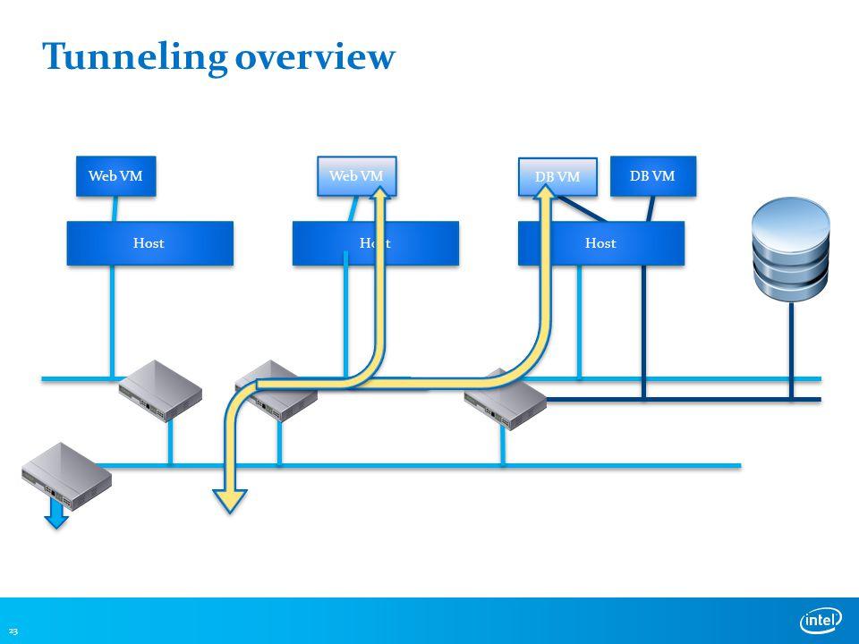 Tunneling overview 23 DB VM Web VM DB VM Host Web VM