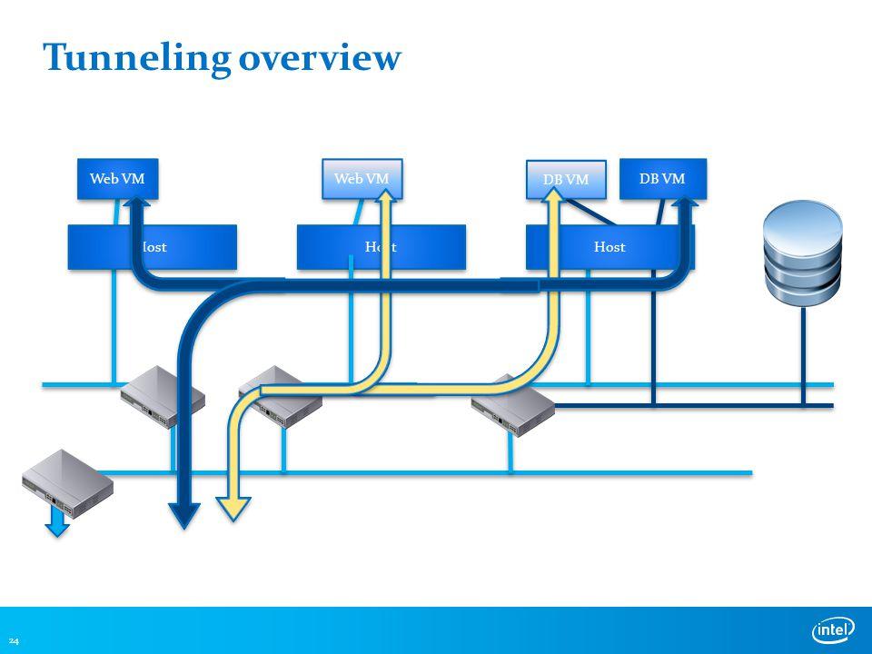 Tunneling overview 24 DB VM Web VM DB VM Host Web VM