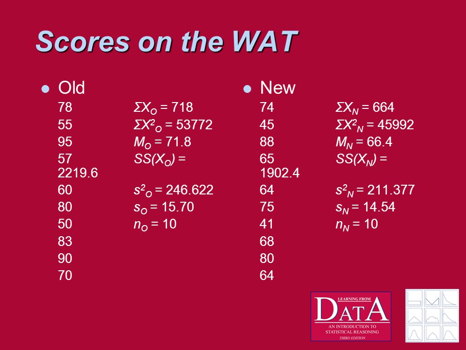 Scores on the WAT Old 78 ΣX O = 718 55ΣX 2 O = 53772 95M O = 71.8 57SS(X O ) = 2219.6 60s 2 O = 246.622 80s O = 15.70 50n O = 10 83 90 70 New 74ΣX N = 664 45 ΣX 2 N = 45992 88M N = 66.4 65 SS(X N ) = 1902.4 64 s 2 N = 211.377 75 s N = 14.54 41 n N = 10 68 80 64