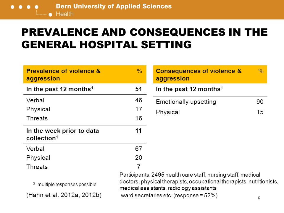 PREVALENCE AND CONSEQUENCES IN THE GENERAL HOSPITAL SETTING 6 Prevalence of violence & aggression % In the past 12 months 1 51 Verbal Physical Threats 46 17 16 In the week prior to data collection 1 11 Verbal Physical Threats 67 20 7 3 multiple responses possible Consequences of violence & aggression % In the past 12 months 1 Emotionally upsetting90 Physical15 Participants: 2495 health care staff, nursing staff, medical doctors, physical therapists, occupational therapists, nutritionists, medical assistants, radiology assistants ward secretaries etc.