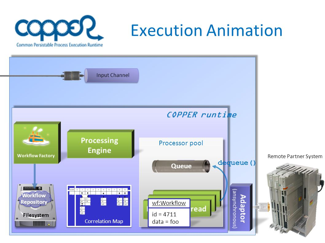 Execution Animation InputChannel Correlation Map Processor pool Filesystem Workflow Repository Workflow Repository COPPER runtime Queue Input Channel dequeue() Remote Partner System