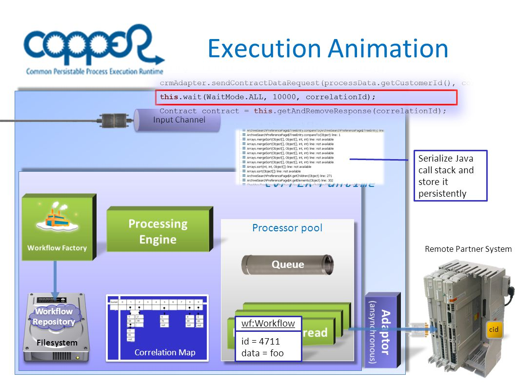 Execution Animation InputChannel Correlation Map Processor pool Filesystem Workflow Repository Workflow Repository Remote Partner System COPPER runtime Queue Input Channel Serialize Java call stack and store it persistently